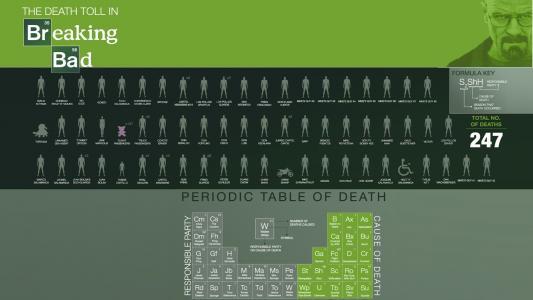 打破死亡人数